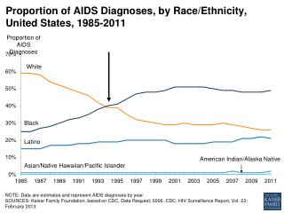 Proportion of AIDS Diagnoses,  by Race/Ethnicity,  United States, 1985-2011