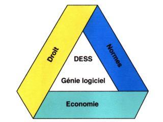 DESS Génie logiciel