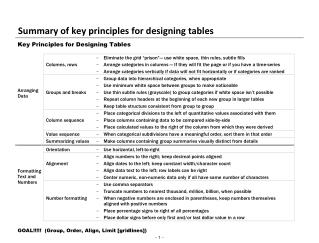 Summary of key principles for designing tables