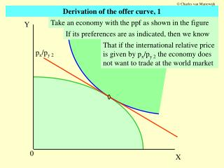 Derivation of the offer curve, 1