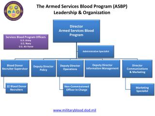The  Armed Services Blood Program (ASBP) Leadership & Organization