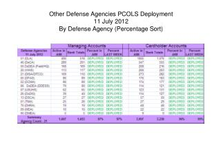 Other Defense Agencies PCOLS Deployment 11 July 2012 By Defense Agency (Percentage Sort)