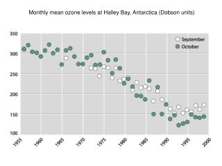 Monthly mean ozone levels at Halley Bay, Antarctica (Dobson units)