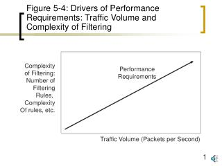 Figure 5-4: Drivers of Performance Requirements: Traffic Volume and Complexity of Filtering
