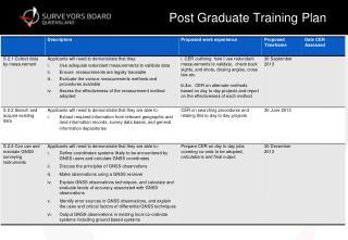 Post Graduate Training Plan