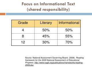 Focus on Informational Text (shared responsibility)