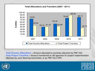 Total Country Allocations = Amount allocated to countries (decision by PBF HQ)
