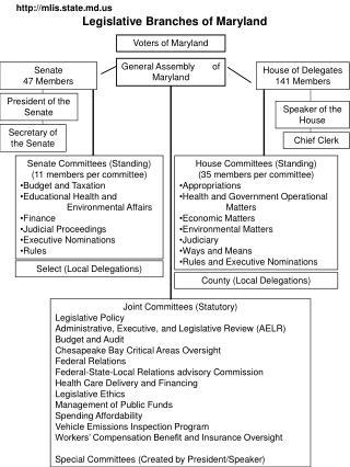 Legislative Branches of Maryland