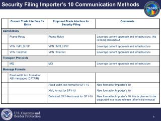 Security Filing Importer's 10 Communication Methods