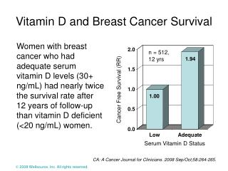 Vitamin D and Breast Cancer Survival