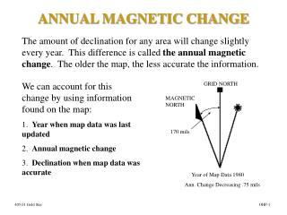 ANNUAL MAGNETIC CHANGE