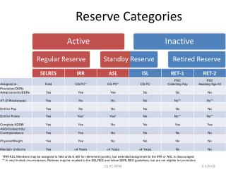 Reserve Categories