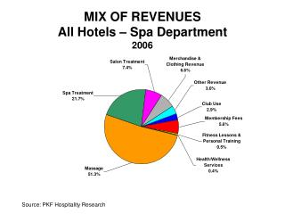MIX OF REVENUES All Hotels – Spa Department 2006