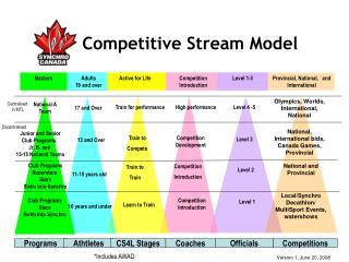 Competitive Stream Model