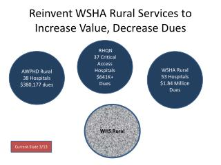 Reinvent WSHA Rural Services to Increase Value, Decrease Dues