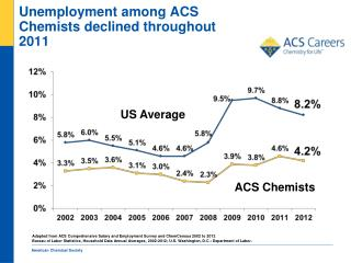 Unemployment among ACS Chemists declined throughout 2011