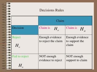 Decisions Rules