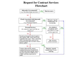Request for Contract Services  Flowchart