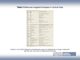 Table 2 Molecular-targeted therapies in clinical trials