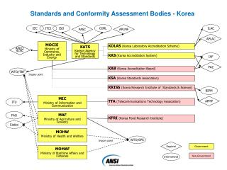 Standardization and Conformity Assessment Bodies - Korea
