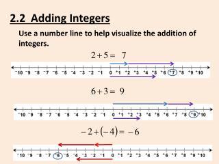 2.2  Adding Integers