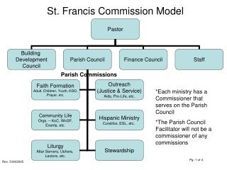 St. Francis Commission Model