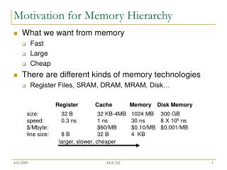 Motivation for Memory Hierarchy