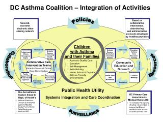 DC Asthma Coalition – Integration of Activities
