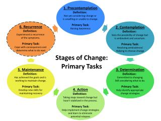 Stages of Change: Primary Tasks