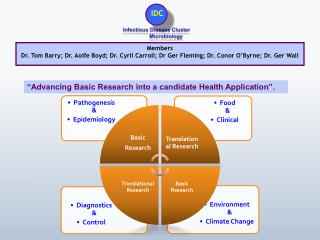 """Advancing Basic Research into a candidate Health Application""."