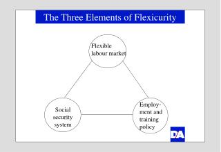 The Three Elements of Flexicurity