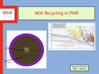 MOX Recycling in PWR