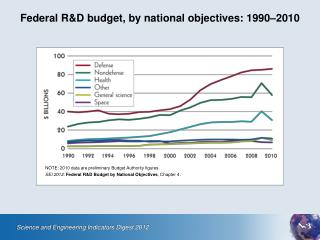 Federal R&D budget, by national objectives: 1990–2010