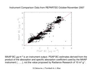 Instrument Comparison Data from REPARTEE October/November 2007