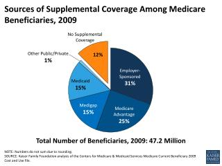 Sources of Supplemental Coverage Among Medicare Beneficiaries, 2009