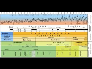 Pleistocene inferiore