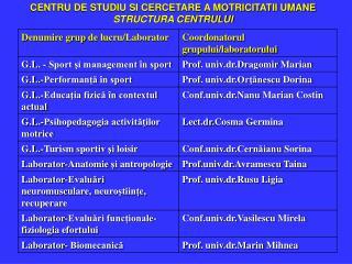 CENTRU DE STUDIU SI CERCETARE A MOTRICITATII UMANE STRUCTURA CENTRULUI