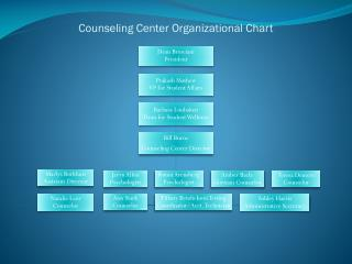 Counseling Center Organizational Chart