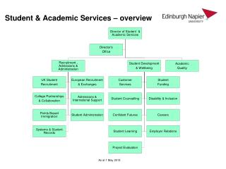 Student & Academic Services – overview