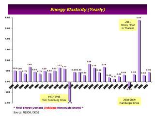 Energy Elasticity (Yearly)