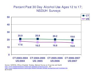 Source: SAMHSA, Office of Applied  Studies, National Survey on Drug Use and Health