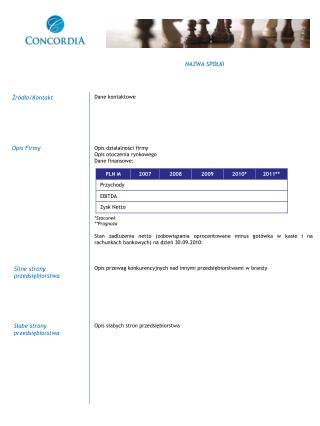 Dane kontaktowe Opis działalności firmy Opis otoczenia rynkowego Dane finansowe: *Szacunek **Prognoza