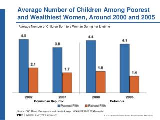 Average Number of Children Among Poorest and Wealthiest Women, Around 2000 and 2005