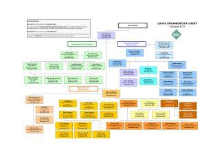 ISHA'S ORGANISATION CHART October 2011