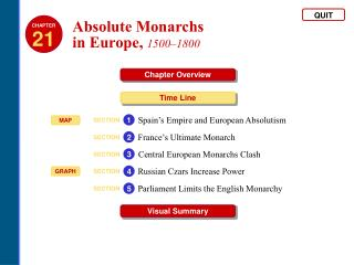 Absolute Monarchs  in Europe ,  1500–1800