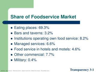 Share of Foodservice Market