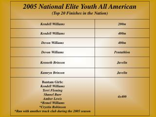 elite national rankings