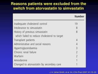 Reasons patients were excluded from the  switch from atorvastatin to simvastatin