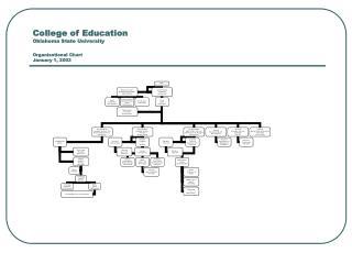 College of Education Oklahoma State University Organizational Chart January 1, 2003