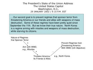 The President's State of the Union Address  The United States Capitol Washington, D.C . 29 JANUARY 2002 | 9:15 P.M. EST
